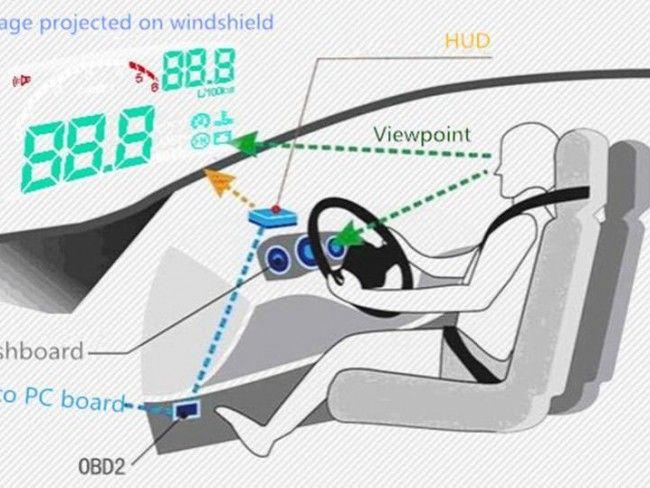 Xолограмен мулти функционален дисплей на предното стъкло HEAD UP DISPLAY- с OBDII конектор